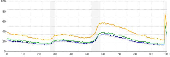 Chart of alternative unemployment measures U-4, U-5 and U-6